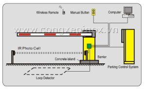 Sơ đồ hoạt động của rào chắn xe tự động